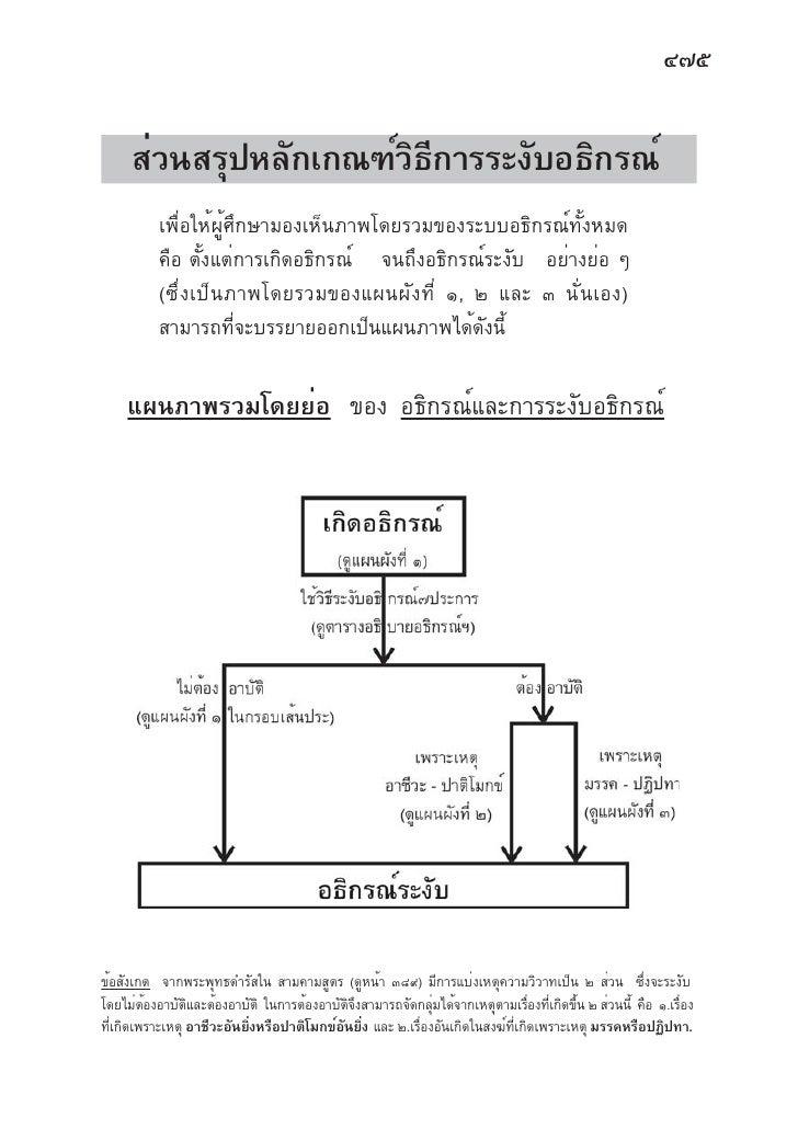 ๔๗๕        ส่วนสรุปหลักเกณฑ์วธการระงับอธิกรณ์                        ิ ี           เพื่อให้ผู้ศึกษามองเห็นภาพโดยรวมของระบบ...