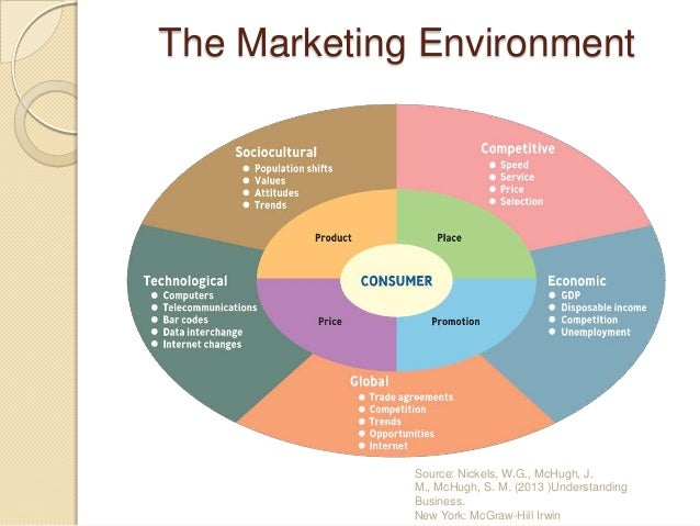 environmental factors affecting marketing functions These factors include the economic factors marketing conce the macro environment was always changing and causing us.