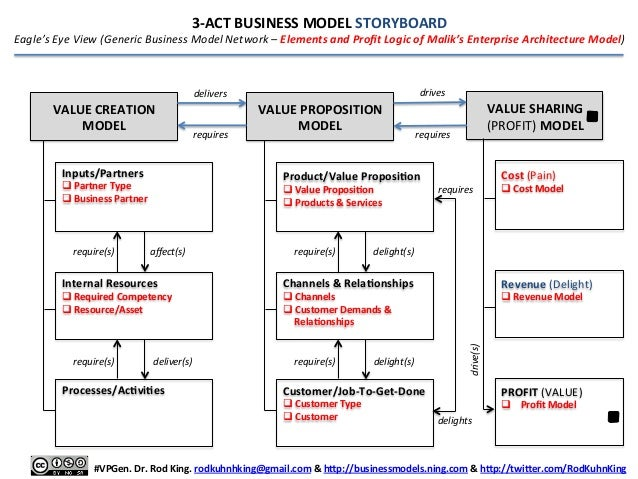 The Rich Act Business Model Storyboard Rapid Business Model Protot