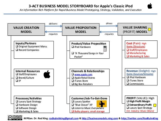 The rich 3 act business model storyboard rapid business for Profit sharing plan template