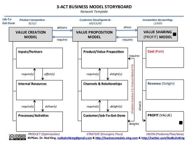 Act Business Model Storyboard For Lean Startup Pivots A Visual Tem