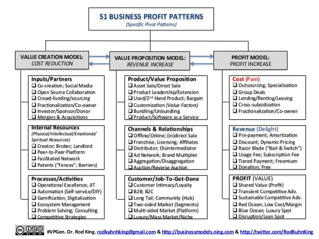 3-Act Business Model Storyboard for LEAN STARTUP PIVOTS: A Visual Tem…