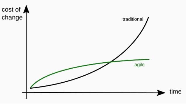 Agile Methodologies and Scrum / Lean Development and Agile