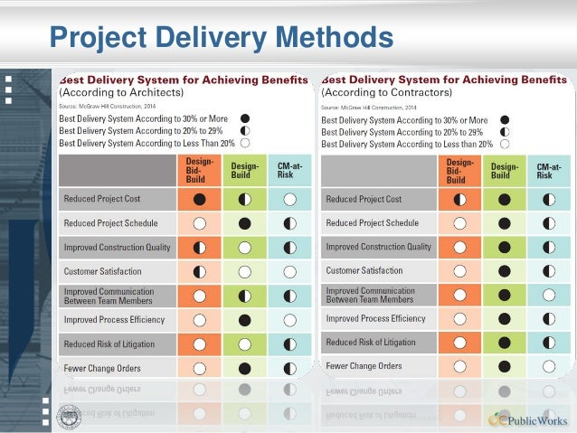 Alternative Project Delivery Methods - OCPW