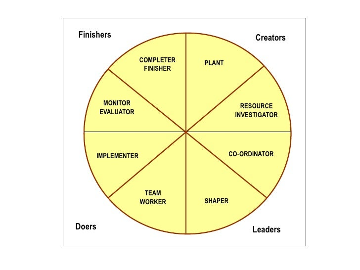 Belbin's Theory on Team Roles