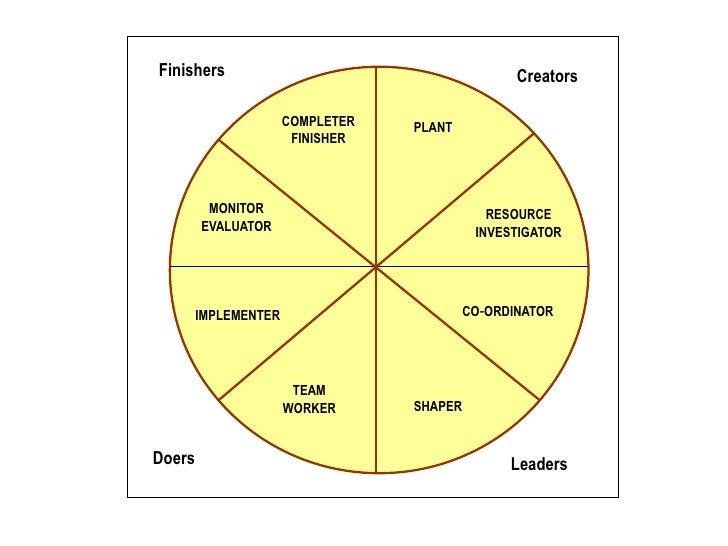 belbin questionnaire Quel sont les rôles d'équipe de belbin  description la méthode des rôles d'équipe de belbin, également connue sous le nom d'inventaire d'équipe de belbin, a.