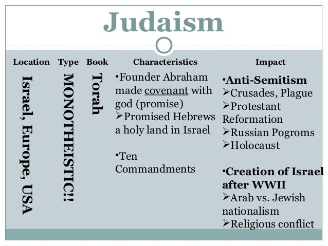 characteristics of judaism