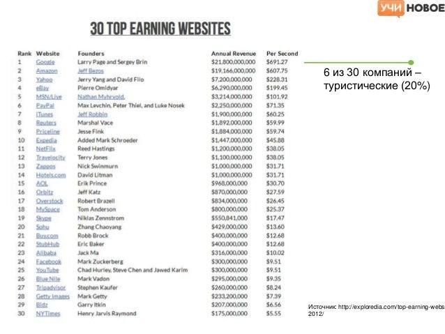 Бизнес-модели, достойные копирования. TOP10 Travel Slide 2