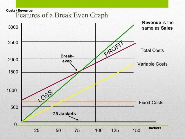 BREAK EVEN CHARTS PDF DOWNLOAD