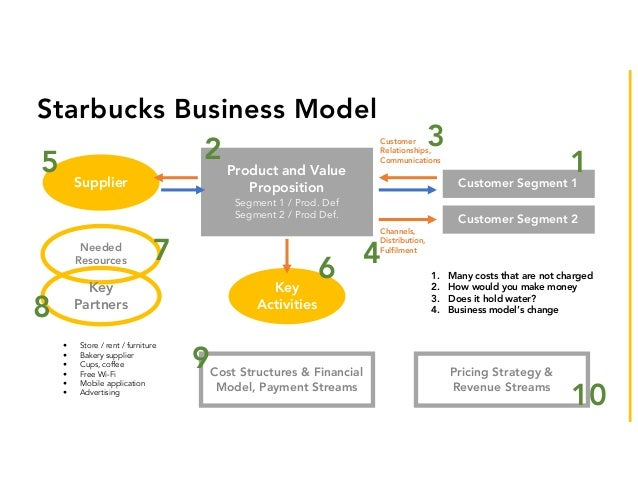 Starbucks business model pictures to pin on pinterest for What is a design firm