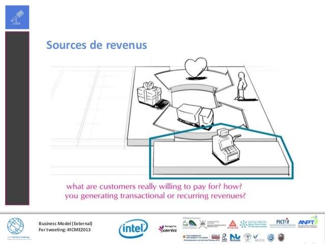 Business Model (External)For tweeting: #ICME2013Types et prix de sources de revenusTypes:• Vente dactifs• Frais dutilisati...