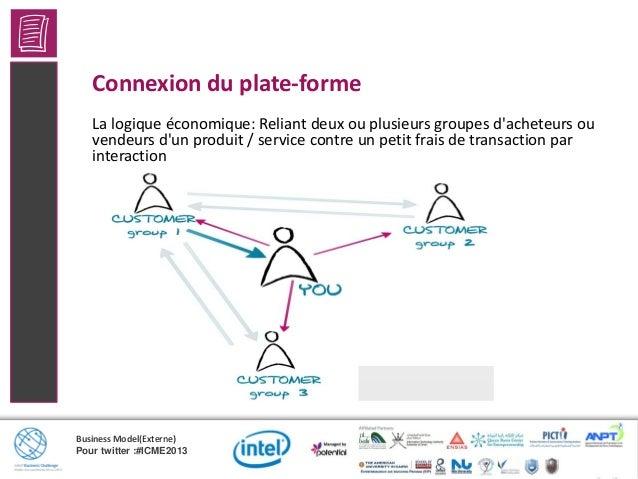 Business Model(Externe)Pour twitter :#ICME2013Etude de cas du modèle de Connexion du plate-forme: