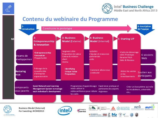 Business Model (External)For tweeting: #ICME2013MentoringFocus2-Entrepreneurship& Innovation3- BusinessModel (Externe)•Ent...