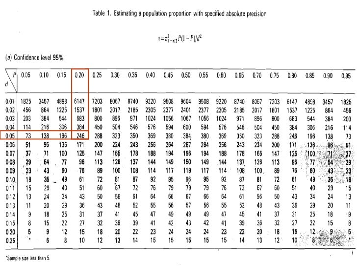 3 calculate samplesize for prevalence studies for F table 90 confidence