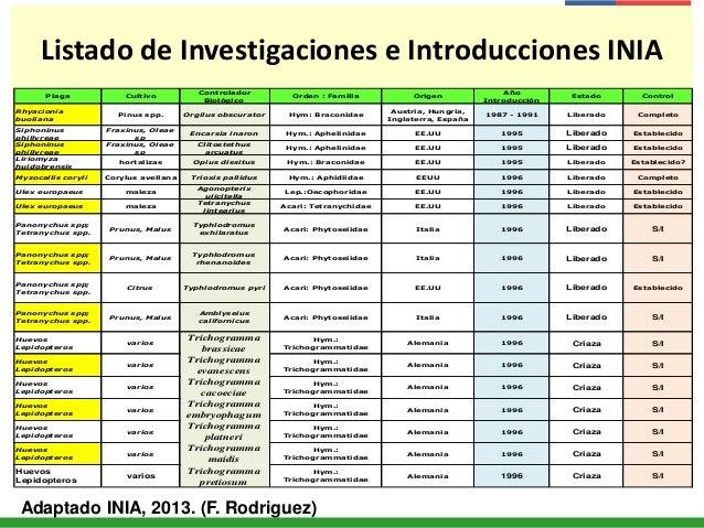 Listado de Investigaciones e Introducciones INIA Plaga Cultivo Controlador Biológico Orden : Familia Origen Año Introducci...
