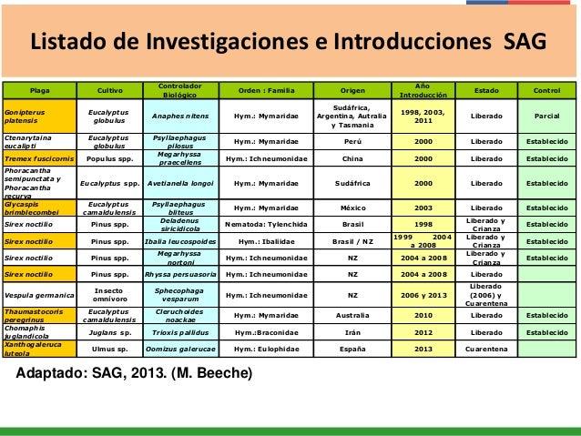 Listado de Investigaciones e Introducciones SAG Plaga Cultivo Controlador Biológico Orden : Familia Origen Año Introducció...