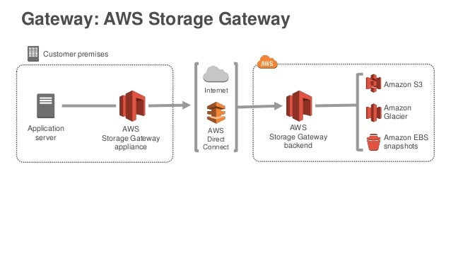 ... connector; 7. Gateway AWS Storage ...  sc 1 st  SlideShare & February 2016 Webinar Series - Use AWS Cloud Storage as the Foundatiou2026