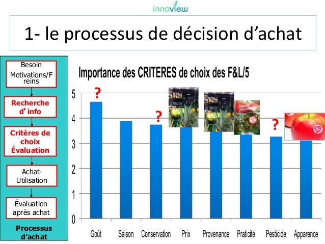 1- le processus de décision d'achat Processus d'achat Besoin Motivations/F reins Recherche d'info Critères de choix Évalua...