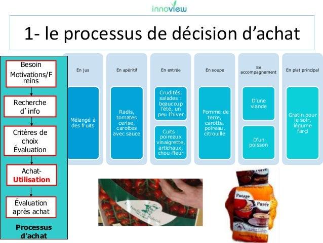 1- le processus de décision d'achat En jus Mélangé à des fruits En apéritif Radis, tomates cerise, carottes avec sauce En ...