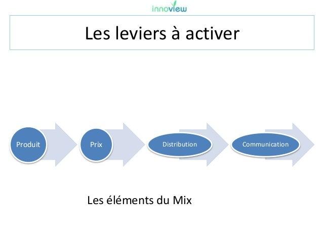 Les leviers à activer Produit Prix Distribution Communication Les éléments du Mix
