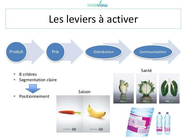 Les leviers à activer Produit Prix Distribution Communication  8 critères  Segmentation claire  Positionnement Santé Sa...
