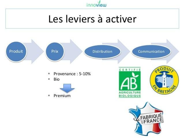 Les leviers à activer Produit Prix Distribution Communication  Provenance : 5-10%  Bio  Premium