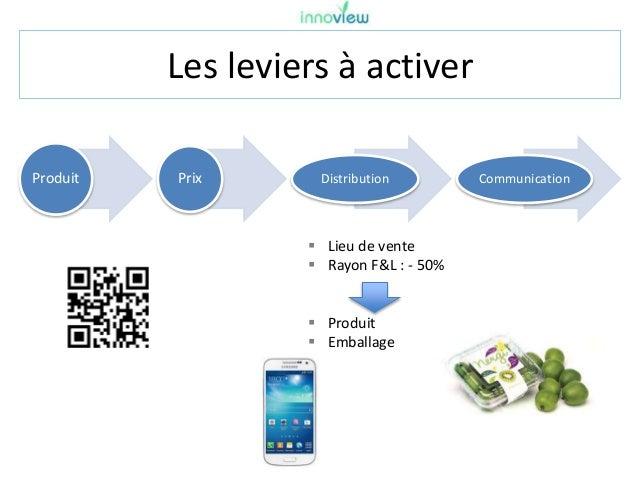 Les leviers à activer Produit Prix Distribution Communication  Lieu de vente  Rayon F&L : - 50%  Produit  Emballage