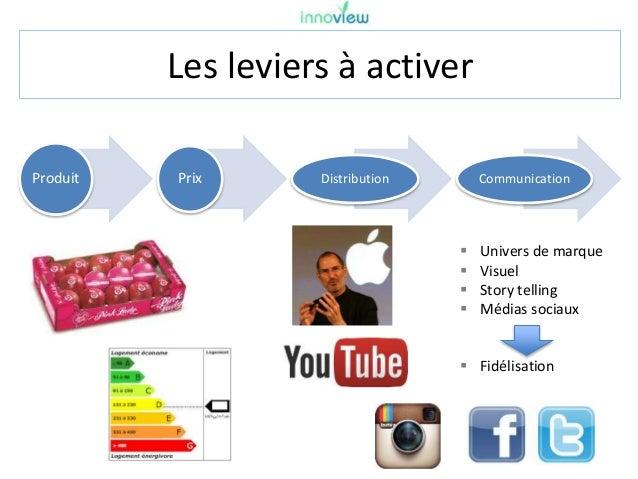Les leviers à activer Produit Prix Distribution Communication  Univers de marque  Visuel  Story telling  Médias sociau...