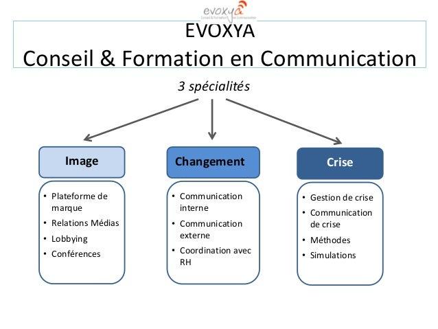 EVOXYA Conseil & Formation en Communication 3 spécialités Image • Plateforme de marque • Relations Médias • Lobbying • Con...