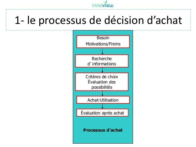 1- le processus de décision d'achat Processus d'achat Besoin Motivations/Freins Recherche d'informations Critères de choix...