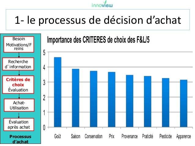 1- le processus de décision d'achat Processus d'achat Besoin Motivations/F reins Recherche d'information Critères de choix...