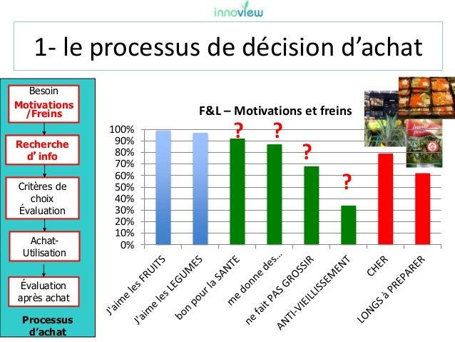1- le processus de décision d'achat Processus d'achat Besoin Motivations /Freins Recherche d'info Critères de choix Évalua...