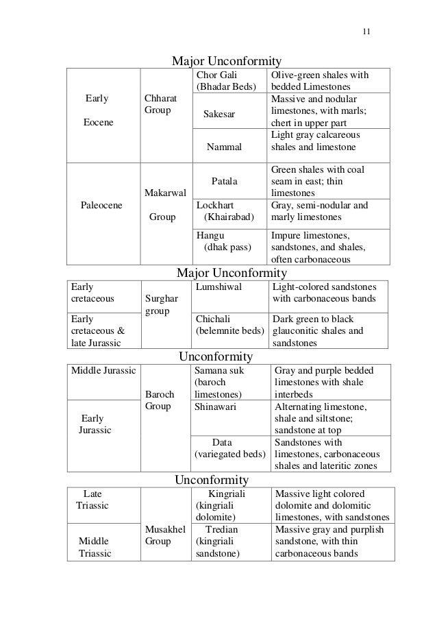 Shah pakistan ibrahim pdf stratigraphy by of