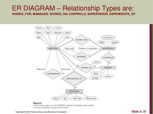 3 data modeling using the entity relationship er model er diagram ccuart Gallery
