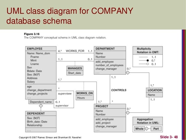 company database design model Database modeling & design  434 example of data modeling: company personnel and  transforming the conceptual data model to sql 83.