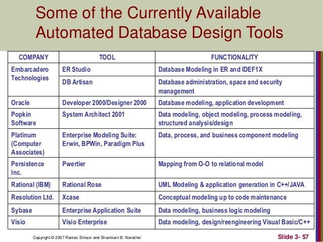 57 some of the currently available automated database design tools company tool functionality embarcadero technologies er studio database modeling - Entity Relationship Model Tool