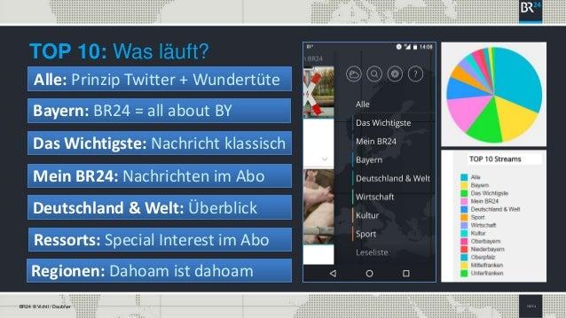 SEITE 4BR24 © Vichtl / Daubner TOP 10: Was läuft? Alle: Prinzip Twitter + Wundertüte Bayern: BR24 = all about BY Das Wicht...