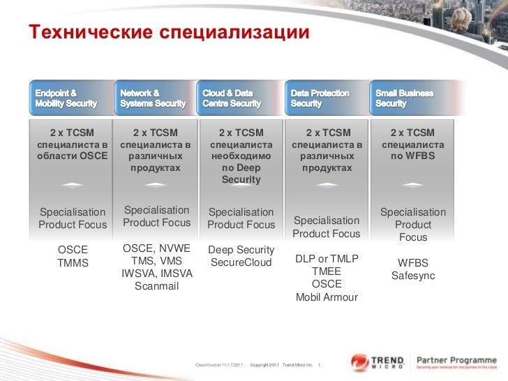 Технические специализации  2 x TCSM          2 x TCSM               2 x TCSM                                  2 x TCSM    ...