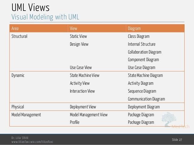 MedTech UML Views Area View Diagram Structural Static View Class Diagram Design View Internal Structure Collaboration Diag...