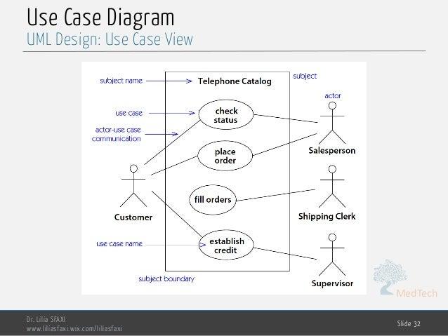 MedTech Use Case Diagram Dr. Lilia SFAXI www.liliasfaxi.wix.com/liliasfaxi Slide 32 UML Design: Use Case View
