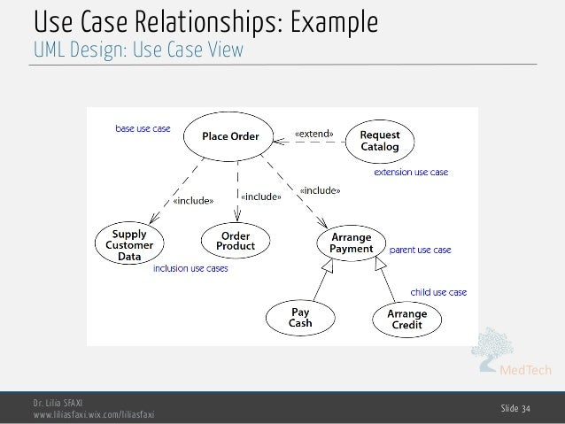 MedTech Use Case Relationships: Example Dr. Lilia SFAXI www.liliasfaxi.wix.com/liliasfaxi Slide 34 UML Design: Use Case Vi...