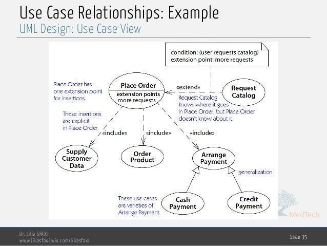 MedTech Use Case Relationships: Example Dr. Lilia SFAXI www.liliasfaxi.wix.com/liliasfaxi Slide 35 UML Design: Use Case Vi...