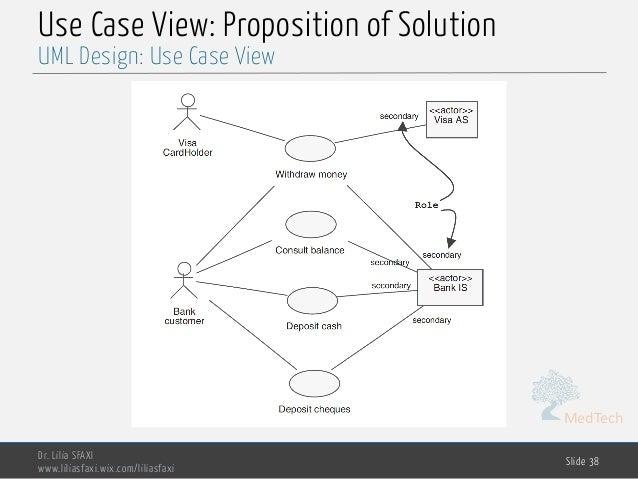 MedTech Use Case View: Proposition of Solution Dr. Lilia SFAXI www.liliasfaxi.wix.com/liliasfaxi Slide 38 UML Design: Use ...