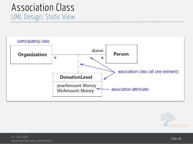 MedTech Association Class Dr. Lilia SFAXI www.liliasfaxi.wix.com/liliasfaxi Slide 48 UML Design: Static View
