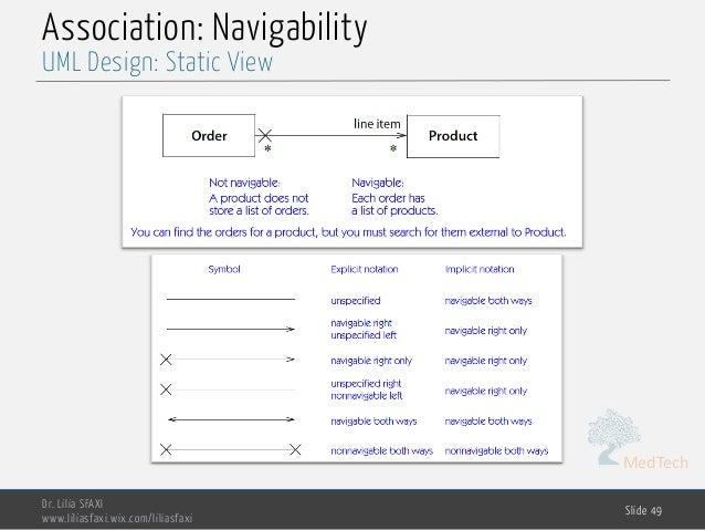 MedTech Association: Navigability Dr. Lilia SFAXI www.liliasfaxi.wix.com/liliasfaxi Slide 49 UML Design: Static View