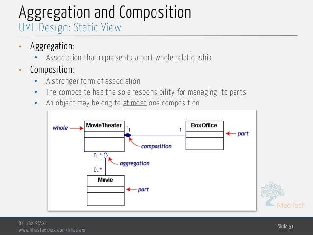 MedTech Aggregation and Composition Dr. Lilia SFAXI www.liliasfaxi.wix.com/liliasfaxi Slide 51 UML Design: Static View • A...