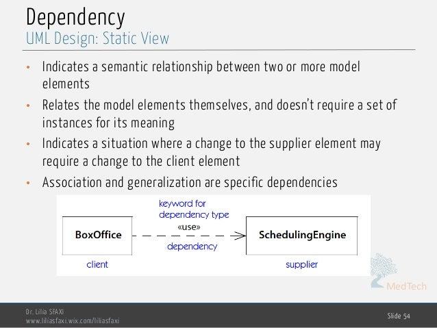 MedTech Dependency Dr. Lilia SFAXI www.liliasfaxi.wix.com/liliasfaxi Slide 54 UML Design: Static View • Indicates a semant...