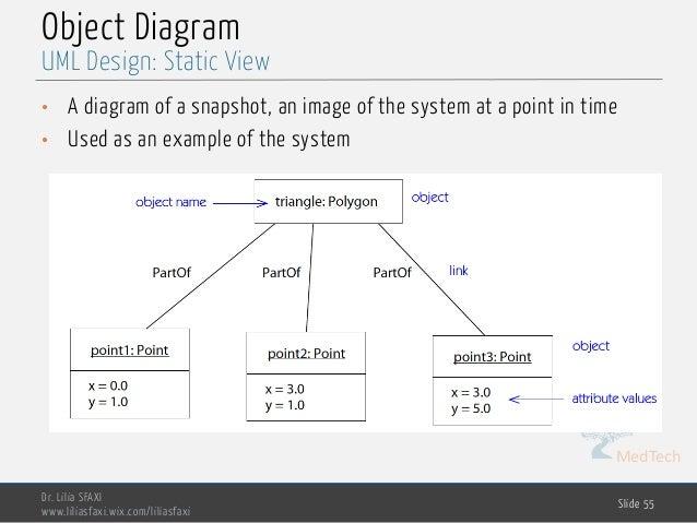 MedTech Object Diagram Dr. Lilia SFAXI www.liliasfaxi.wix.com/liliasfaxi Slide 55 UML Design: Static View • A diagram of a...