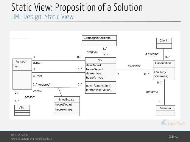 MedTech Static View: Proposition of a Solution Dr. Lilia SFAXI www.liliasfaxi.wix.com/liliasfaxi Slide 57 UML Design: Stat...