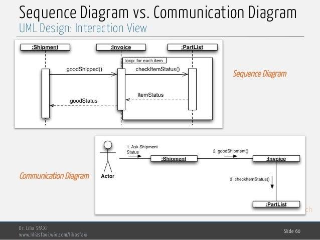 MedTech Sequence Diagram vs. Communication Diagram Dr. Lilia SFAXI www.liliasfaxi.wix.com/liliasfaxi Slide 60 UML Design: ...